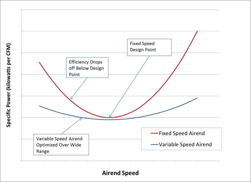airend-speed-graph