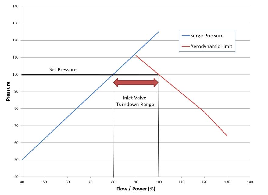 centrifugal-chart