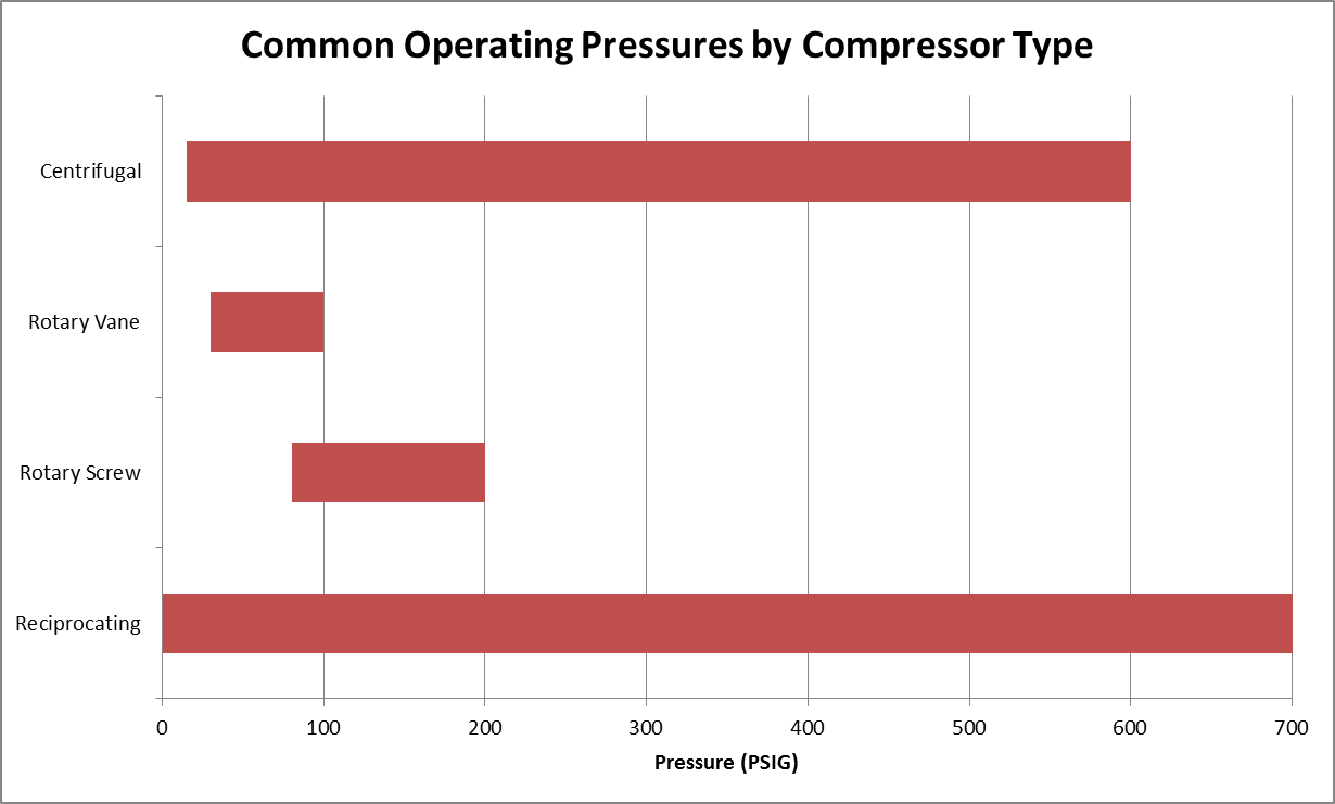 common-operating-pressures-by-compressor-type