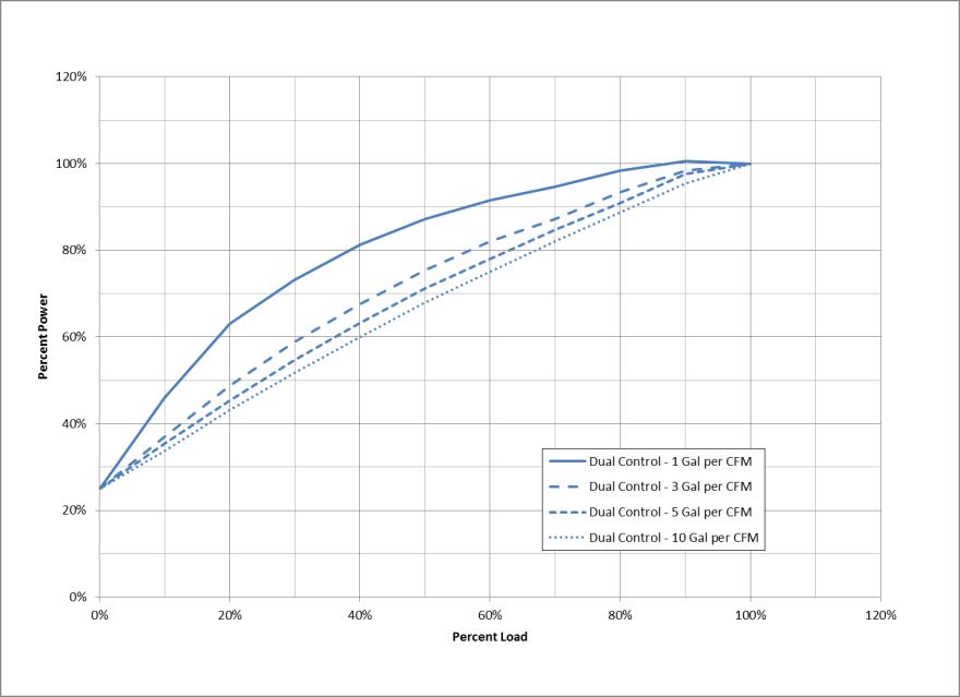 dual-control-graph