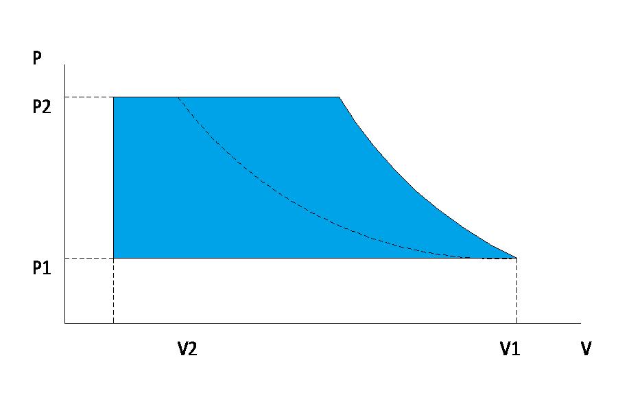 Single Vs Multi Stage Compressors Casco Usa